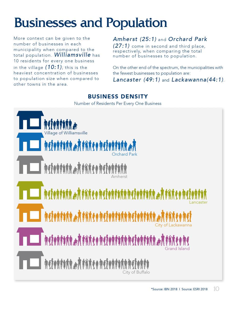 Buffalo Business Density