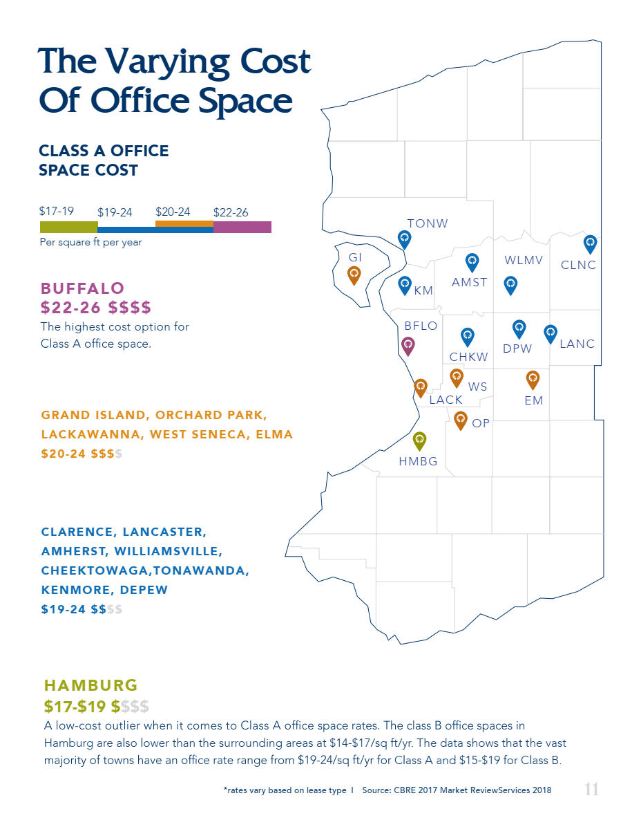 Cost of Office Space