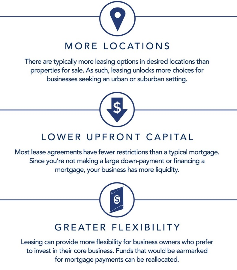 LEasing office space benefits
